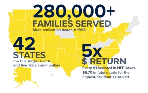 280K families served, 42 states, 5x return