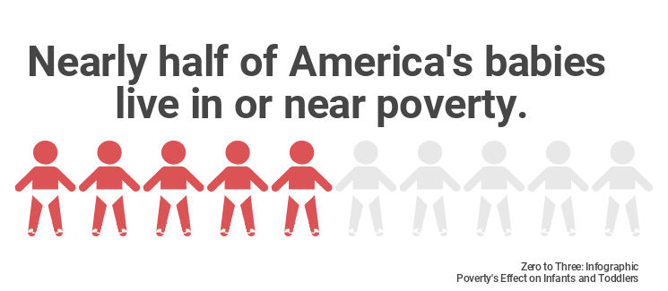 Nearly half of America's babies live in or near poverty.