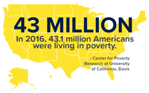 43.1 million Americans living in poverty