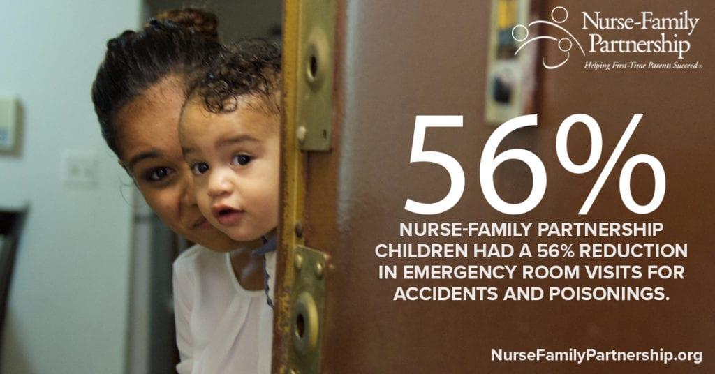 56% Reduction in ER Visits