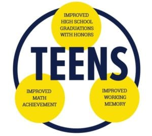 Teen Outcomes